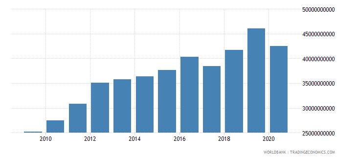 botswana gross fixed capital formation constant lcu wb data