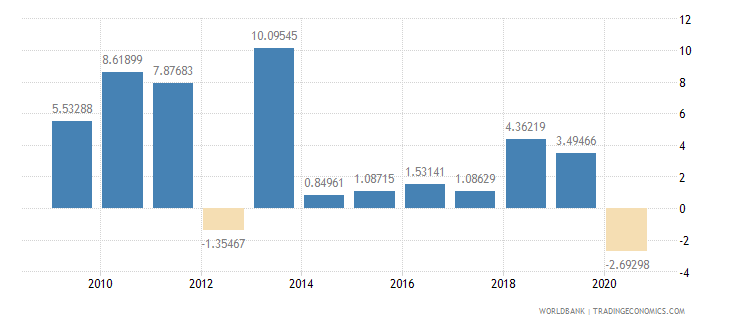 botswana household final consumption expenditure annual percent growth wb data