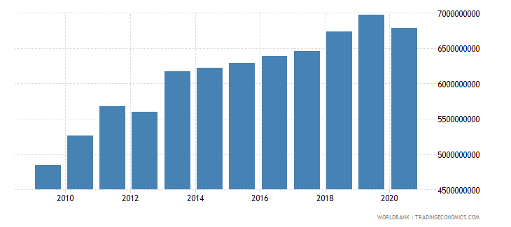botswana household final consumption expenditure constant 2000 us dollar wb data