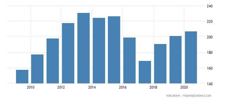 botswana import volume index 2000  100 wb data