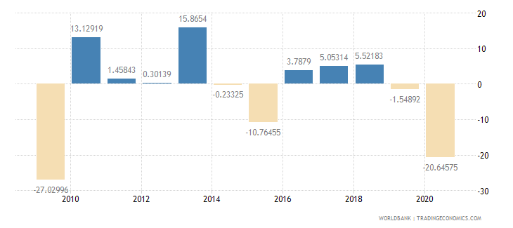 botswana industry value added annual percent growth wb data