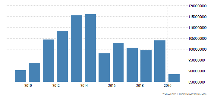 botswana manufacturing value added constant 2000 us dollar wb data