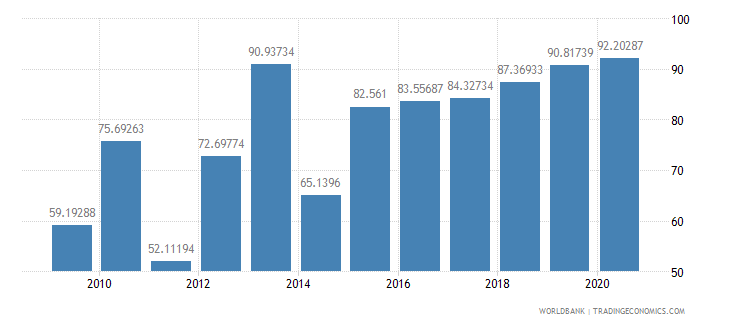 botswana multilateral debt service percent of public and publicly guaranteed debt service wb data