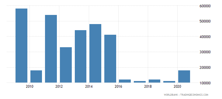 botswana net bilateral aid flows from dac donors finland us dollar wb data