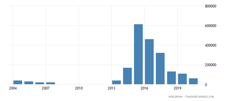 botswana net bilateral aid flows from dac donors new zealand us dollar wb data