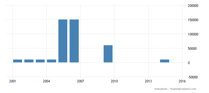 botswana net bilateral aid flows from dac donors spain us dollar wb data