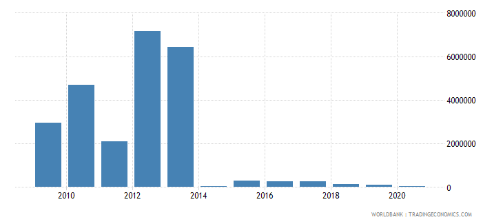 botswana net bilateral aid flows from dac donors sweden us dollar wb data