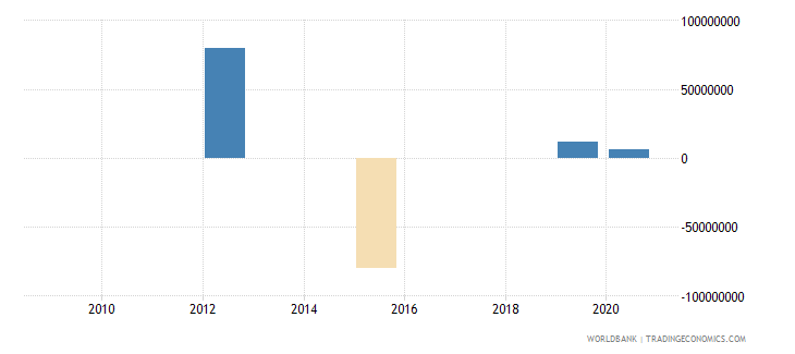 botswana net flows on external debt private nonguaranteed png nfl us dollar wb data