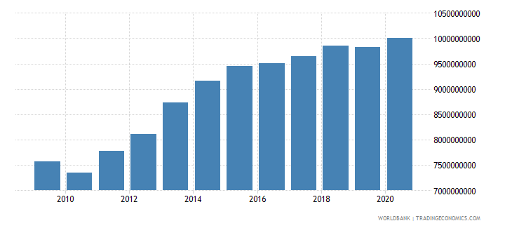 botswana net taxes on products constant lcu wb data