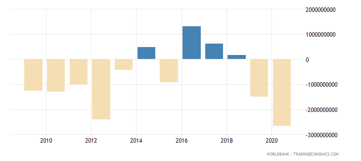 botswana net trade in goods and services bop us dollar wb data
