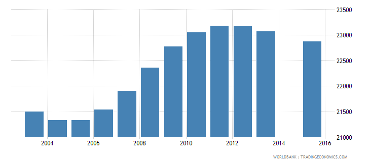 botswana population age 0 female wb data