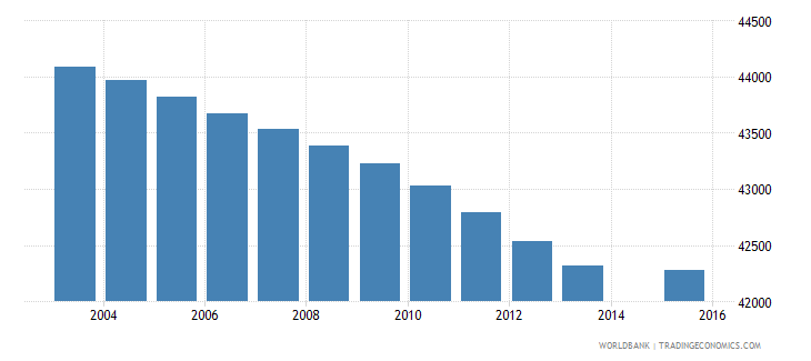 botswana population age 11 total wb data