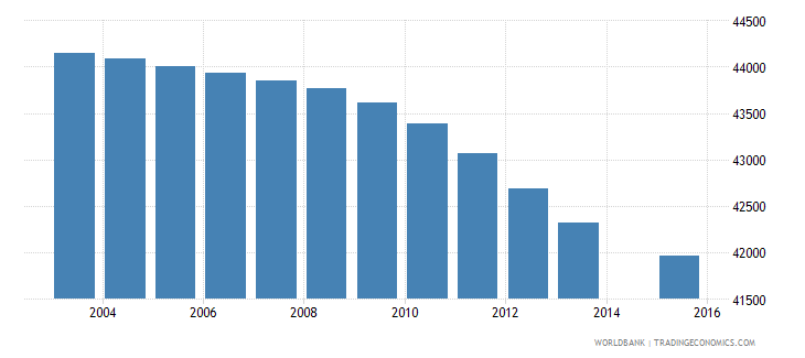 botswana population age 13 total wb data
