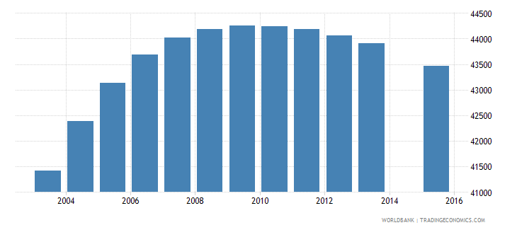 botswana population age 21 total wb data