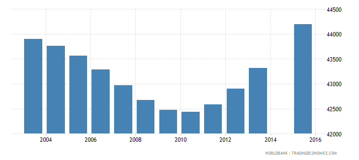 botswana population age 7 total wb data