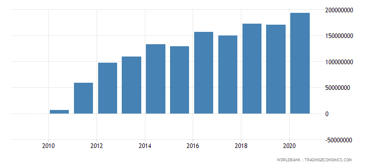 botswana ppg ibrd dod us dollar wb data