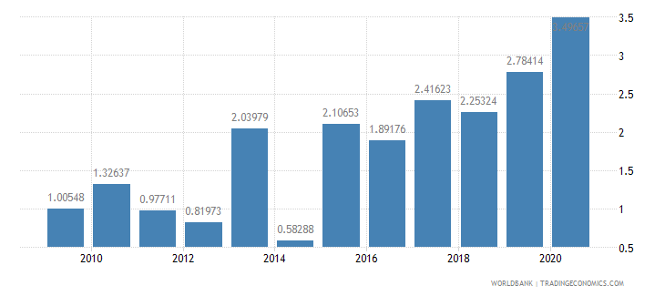 botswana public and publicly guaranteed debt service percent of exports excluding workers remittances wb data