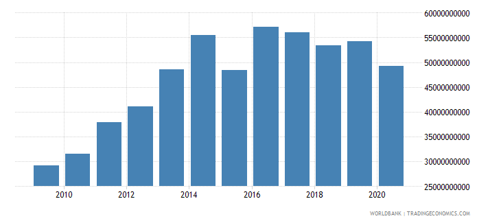 botswana revenue excluding grants current lcu wb data