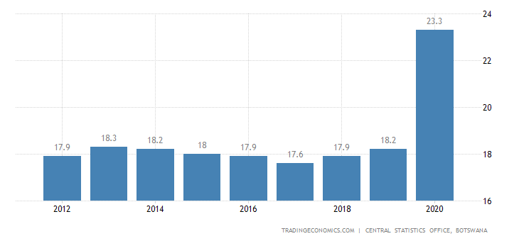 Botswana Unemployment Rate