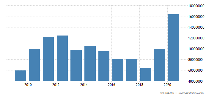 botswana workers remittances and compensation of employees paid us dollar wb data