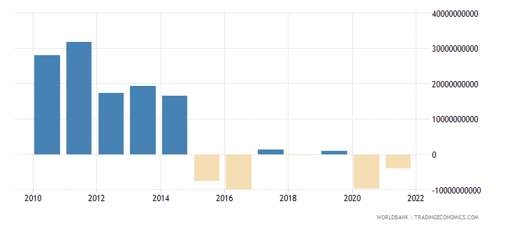 brazil changes in inventories us dollar wb data