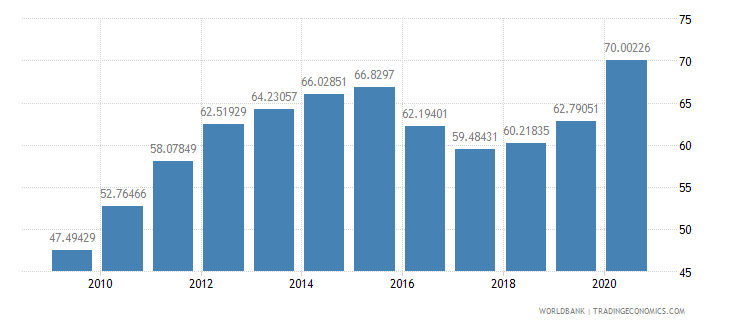 brazil domestic credit to private sector percent of gdp wb data