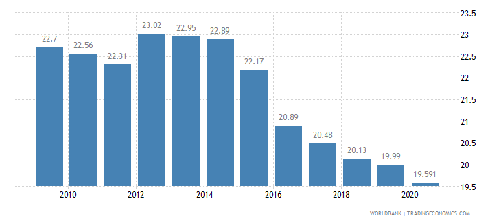 brazil employment in industry percent of total employment wb data
