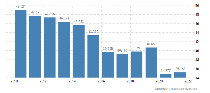 brazil employment to population ratio ages 15 24 total percent wb data