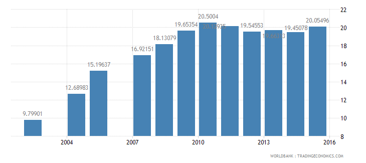 brazil expenditure per student primary percent of gdp per capita wb data
