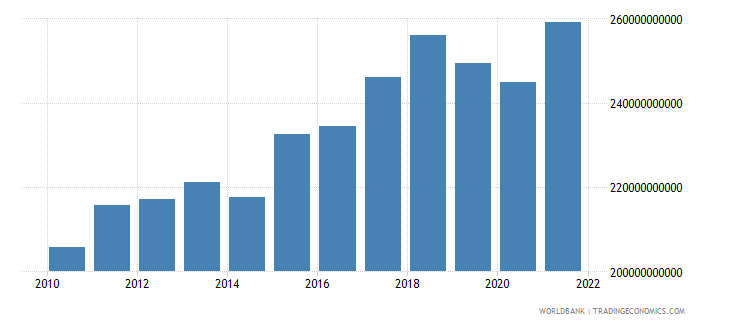 brazil exports of goods and services constant 2000 us dollar wb data