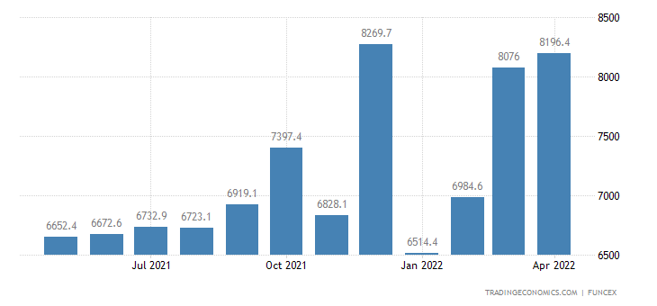 Brazil Exports of - Manufactured Goods (according