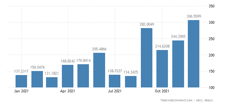 Brazil Exports of Mfc Prds - Civil Engrg & Contra