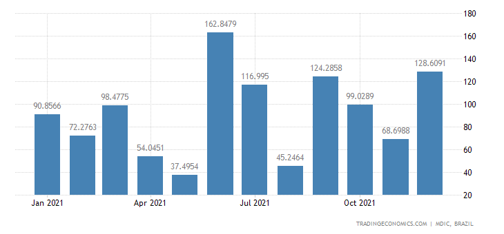 Brazil Exports of Mfc Prds - Ethanol