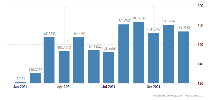 Brazil Exports of Mfc Prds - Motor Cars,tractor P