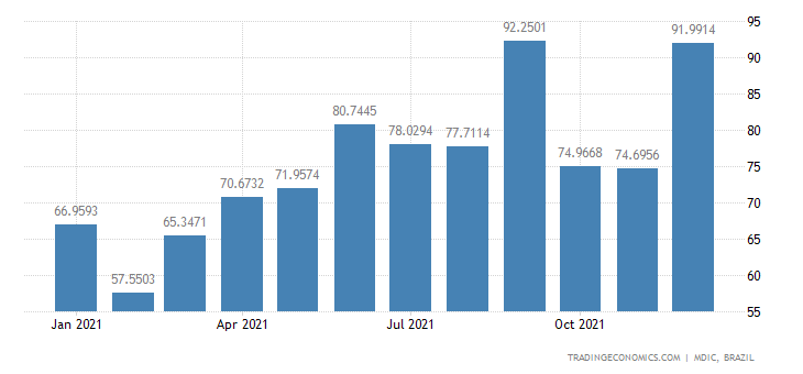 Brazil Exports of Mfc Prds - Paper & Paperboard