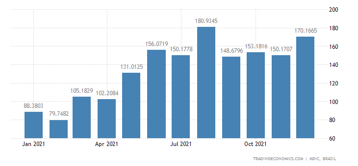 Brazil Exports of Mfc Prds - Polymers of Ethyl, P