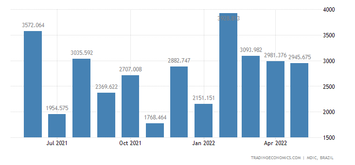 Brazil Exports of Mfg Prds - Crude Oil