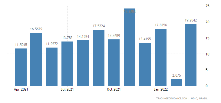 Brazil Exports of Primary Prds - Aluminum & Conce