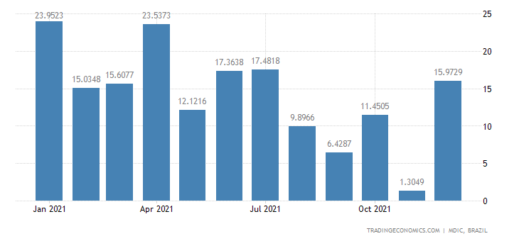 Brazil Exports of Primary Prds - Manganese Ore &