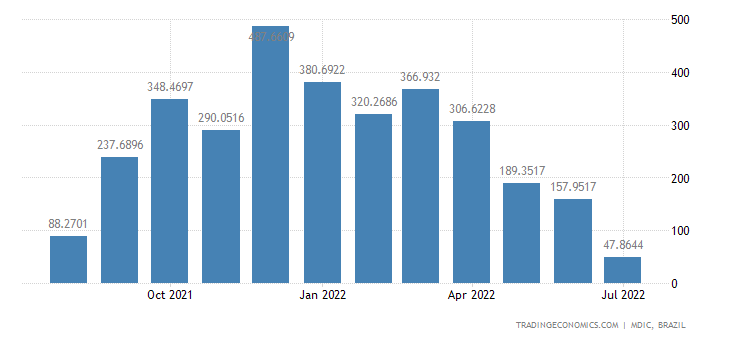Brazil Exports of Primary Prds - Not Carded Or Co