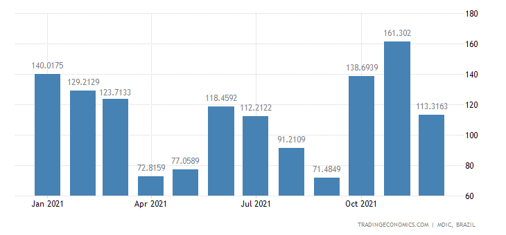 Brazil Exports of Primary Prds - Unmanufactured &