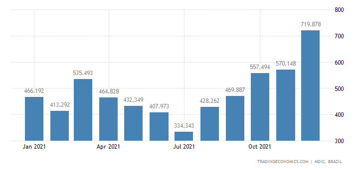 Brazil Exports of Primary Prds - Unroasted Coffee