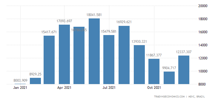 Brazil Exports of Primary Products