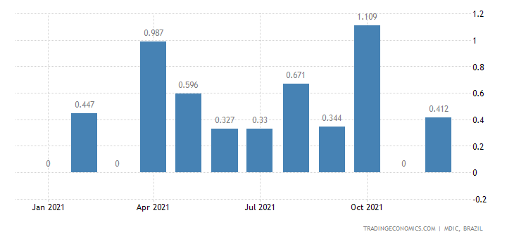 Brazil Exports of Semi Mfc Prds - Nickel Mattes