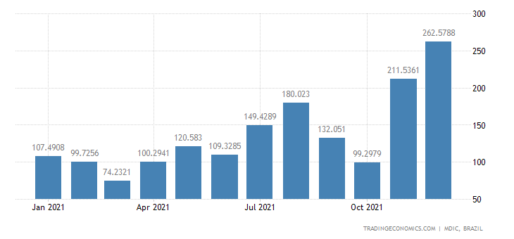 Brazil Exports of Semi Mfc Prds - Pig Iron & Spig