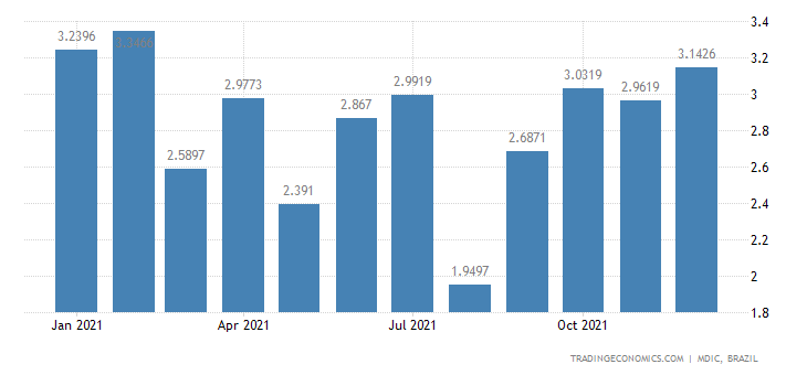 Brazil Exports of Semi Mfc Prds - Tanning Extract