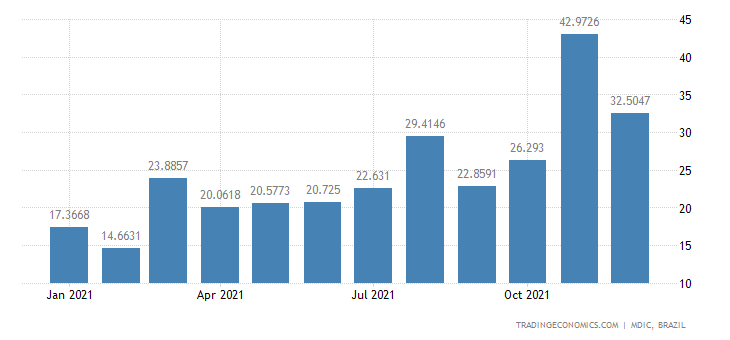 Brazil Exports of Semi Mfc Prds - Unwrought & Non