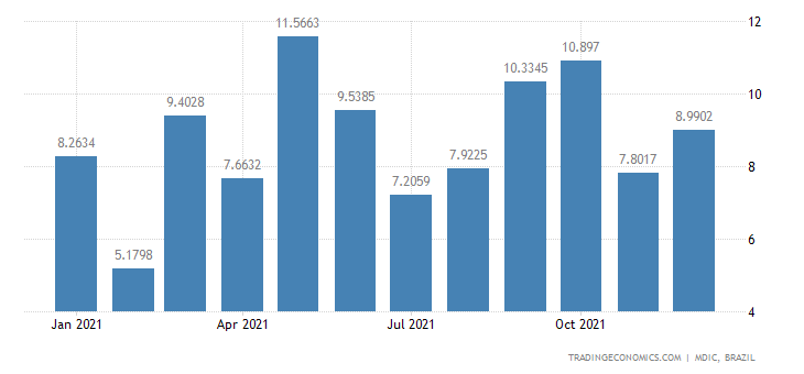 Brazil Exports of Semi Mfc Prds - Veg Extracts &