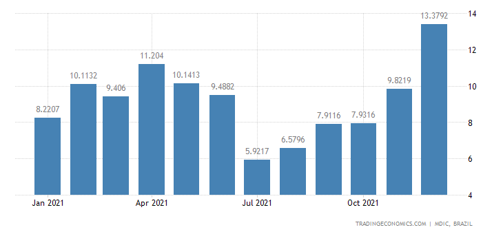 Brazil Exports of Semi Mfc Prds - Vegetable Waxes