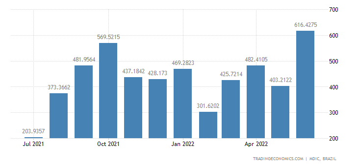 Brazil Exports to India